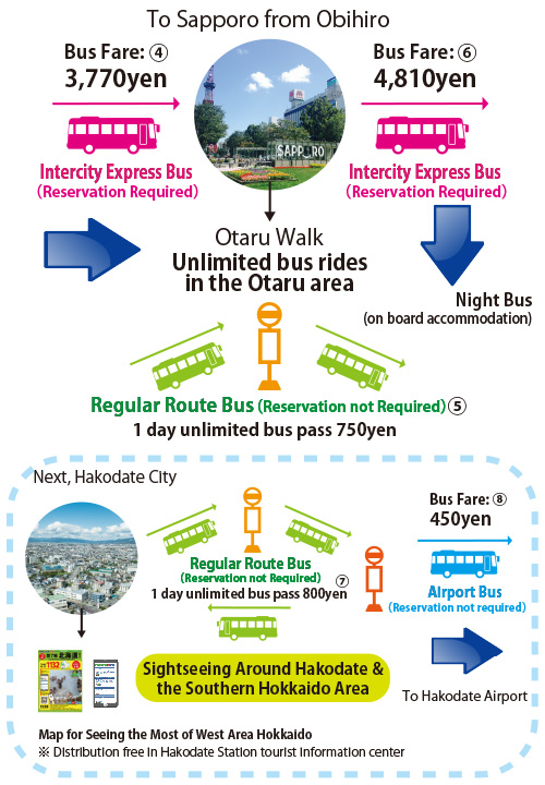 Bus travel plan in the Donan area Obihiro・Tokachi⇒Sapporo⇒Otaru⇒Hakodate